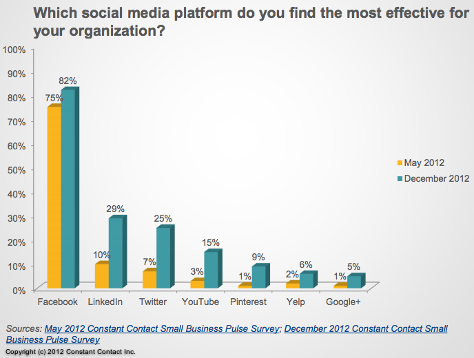 Constant Content Sm Biz Pulse-Social media effectiveness