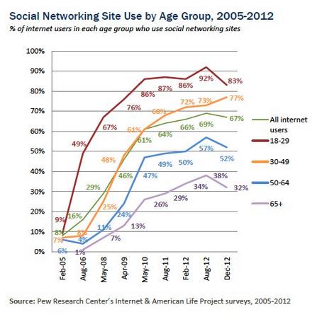 Pew Internet Social Networking Chart by Age Group-1