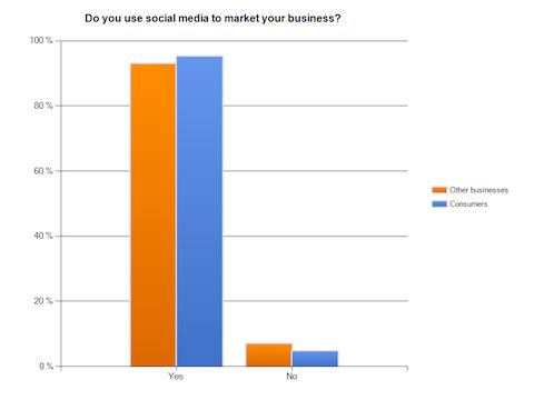 use social media for marketing