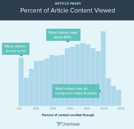 How-people-read-online-Slate-Chart-2-Percentage-read