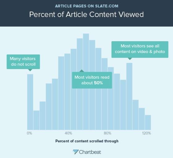 How-people-read-online-via-Slate-Magazine-Chart