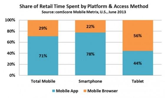 Mobile App versus Mobile Browser for Smartphone vs tablets