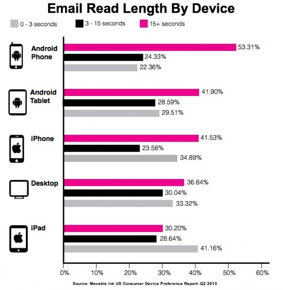 Moveable Ink 2Q2013- Email Read Length