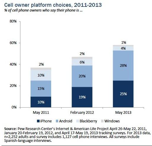 Nielsen-US Smartphone Ownership-2013