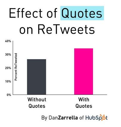 Quotes to Get More ReTweets-Dan Zarrella-Hubspot