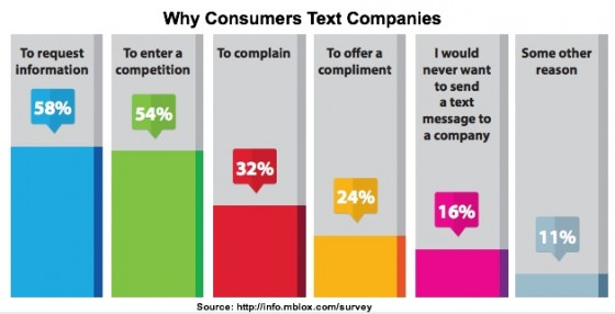 mBlox-2013-Why Consumers Text Companies
