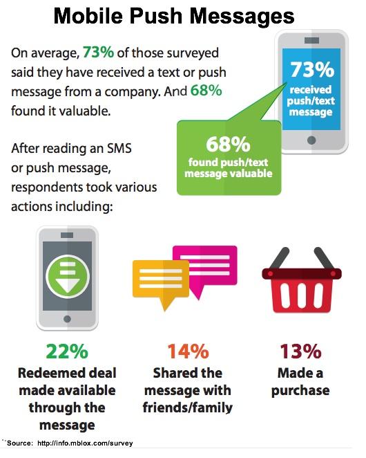 mBlox-Mobile push message-2013