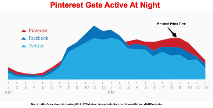 Pinterest-Timing-Shareaholic-2013-1