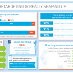 90% of marketers say retargetting now as good as search ads, email marketing
